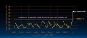 CO2 en la Tierra