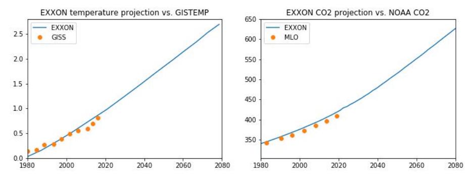 Proyecciones de Exxon de CO2 y temperatura