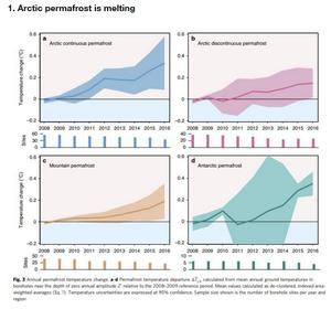 permafrost ártico se está descongelando