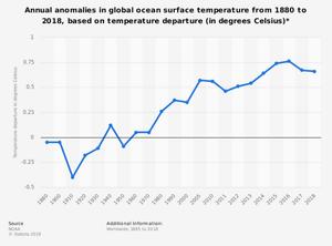 Anomalías anuales de temperatura en el océano global, en relación a la temperatura preindustrial. En °C