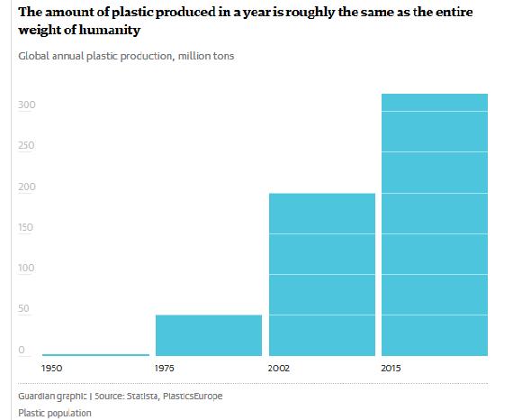 Aumento del consumo de  plástico