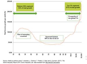 Crecimiento del ingreso total por percentil, 1980-2016