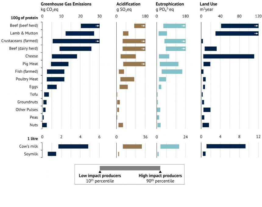 Estos gráficos muestran los impactos ambientales de 9 productos animales y 6 productos vegetales de una muestra de ~9.000 granjas en todo el mundo. Los resultados para otros 25 productos alimenticios que cubren ~30.000 granjas, así como los resultados para el uso del agua se proporcionan en el estudio.