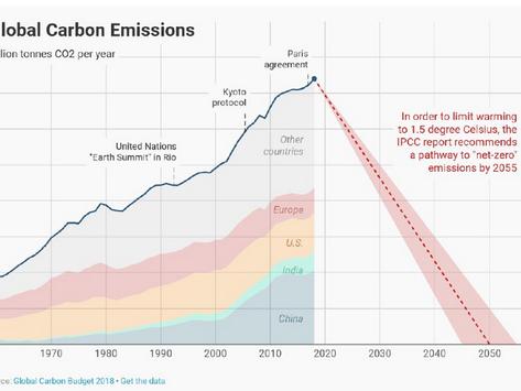 El fracaso de las negociaciones del clima