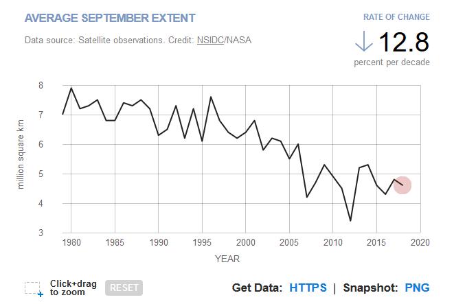 En septiembre de 2019, el hielo del mar Ártico está disminuyendo a un ritmo del 12,8 por ciento
