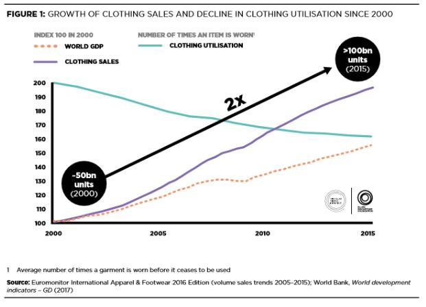 Linea Violeta: venta de ropa, Linea Celeste: uso de la ropa, Linea punteada Naranja: PBI mundial