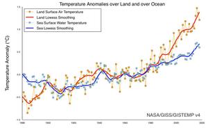 Cambio en la temperatura de las masas de tierra y océanos desde 1880 a la fecha . Fuente NASA