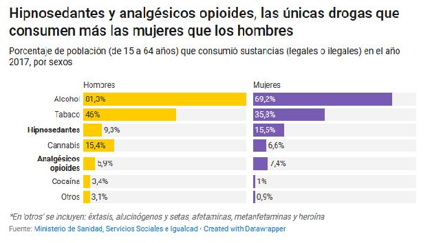 Datos del gobierno español