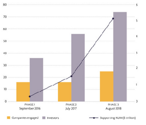 crecimiento de las inversiones en proteinas vegetales