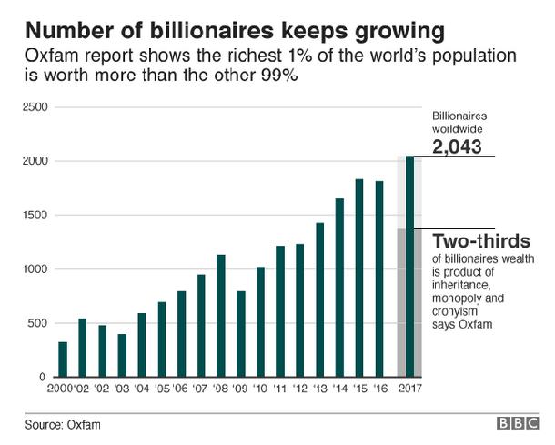 El número de billonarios sigue creciendo
