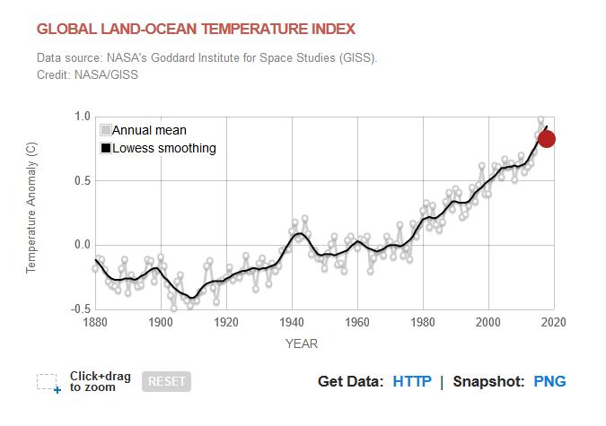 cambio en la temperatura de la superficie global en relación con las temperaturas medias de 1951-1980. Dieciocho de los 19 años más cálidos han ocurrido desde 2001