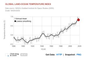 temperatura global serie NASA