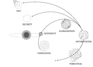 Fig. BL1. Esquema de la configuración espacial de los siete planetas imaginarios propuesto por Bruno Latour, dibujo de Alexandra Arènes, 2018