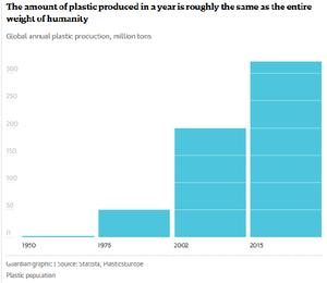 La cantidad de plástico producida anualmente es casi la misma que el peso de toda la humanidad