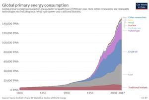 Consumo de energía global