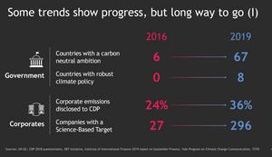 Los gobiernos y las empresas todavía tienen un largo camino por recorrer para mostrar un progreso real en la lucha contra las emisiones.