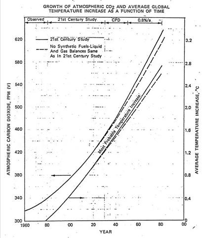 Cálculo de Exxon del aumento del CO2  y la temperatura