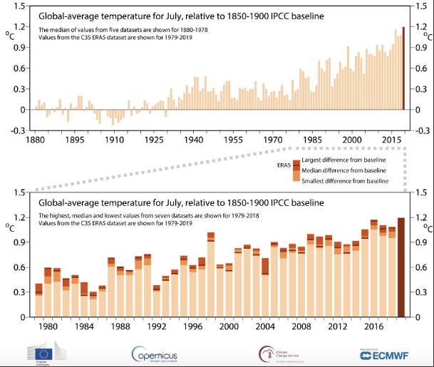 Serie de temperaturas promedio para el mes de julio