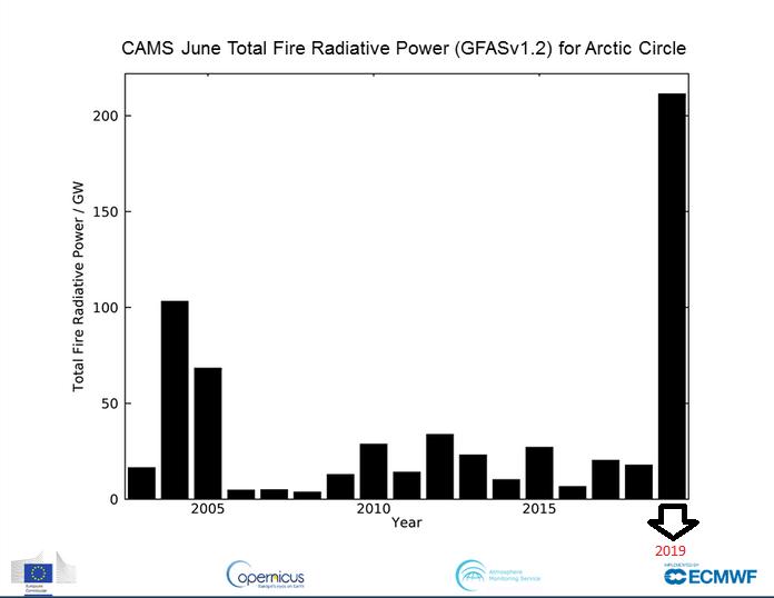 Poder Radiativo total - Incendios Junio 2019 Círculo Polar Artico