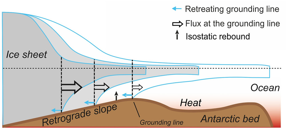 Illustration of Marine Ice Sheet Instability, or MISI. Thinning of the buttressing ice shelf leads to acceleration of the ice sheet flow and thinning of the marine-terminated ice margin. Because bedrock under the ice sheet is sloping towards ice sheet interior, thinning of the ice causes retreat of the grounding line followed by an increase of the seaward ice flux, further thinning of the ice margin, and further retreat of the grounding line. Credit: IPCC SROCC (2019) Fig CB8.1a