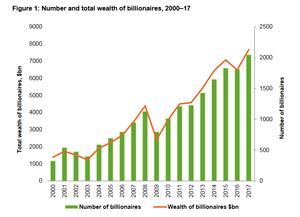 Cantidad de billonarios y cantidad de riqueza
