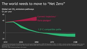 Las emisiones de CO2 parecen destinadas a aumentar si más países no se comprometen a tener cero emisiones netas.