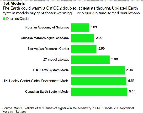 La Tierra podría calentarse 3°C si el CO2 se duplica, pensaron los científicos. Los modelos actualizados del sistema de la Tierra sugieren un calentamiento más rápido, o una rareza en las simulaciones probadas por el tiempo.