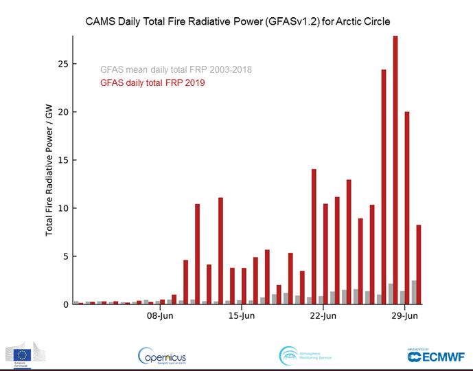 Poder radiativo diario de los incendio en el Círculo Artico