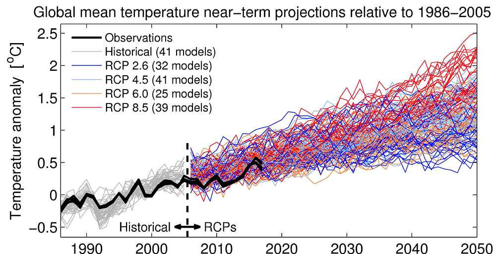 Figure #11 Fuente: NASA/NOAA/Climate Lab Book