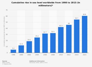 Aumento en el nivel del mar entre 1998-2015. En mm