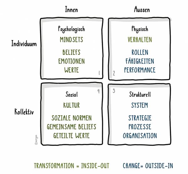 Dimensionen ganzheitlicher, erfolgreiche