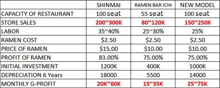 RAMEN BUSINESS MODEL COMPARISON