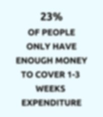 1 in 4 people have enough money to cover 3 weeks expenditure