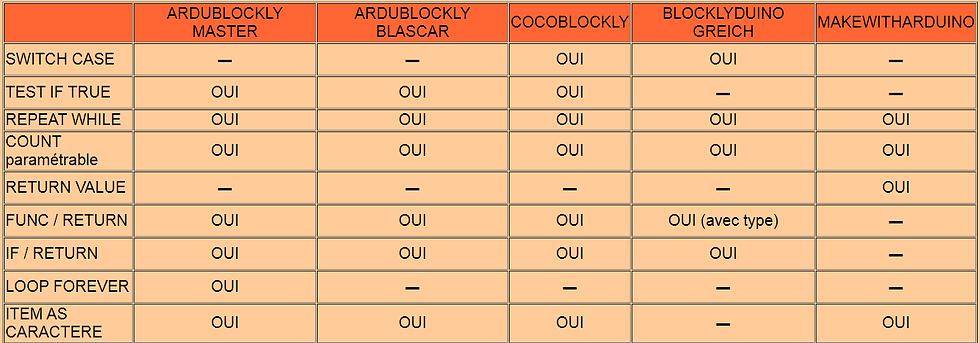 ARDUBLOCKLY_COMPARATIF_1.png