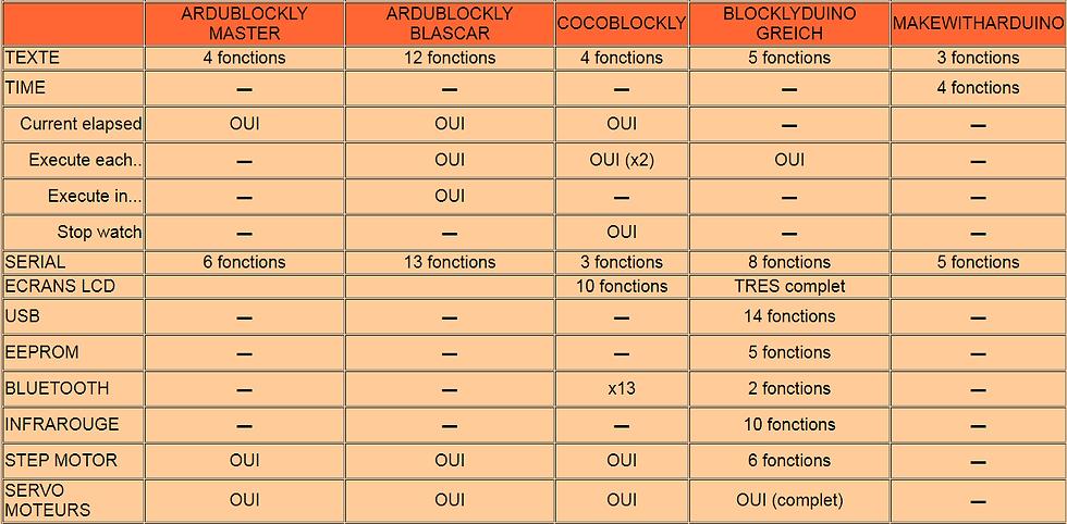 ARDUBLOCKLY_COMPARATIF_3.png