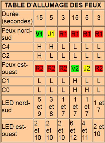 schéma feux tricolores de carrefour