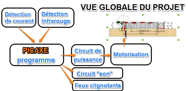 Vue_globale_du_projet_1.png