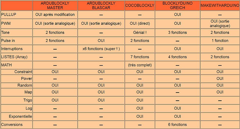 ARDUBLOCKLY_COMPARATIF_2.png