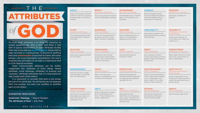 A Quick Look at God's Attributes