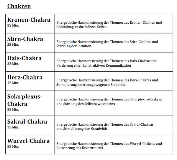12 Chakren - 3. Edition.PNG
