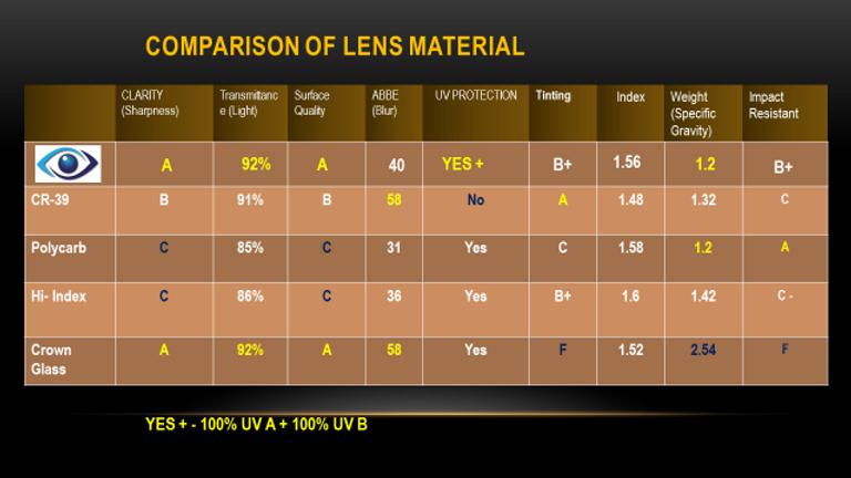 Lens Material Comparison.png