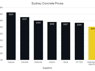 How Much Does Concrete Cost?