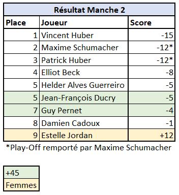 18.05.2019 - Manche 2 - Résultats.PNG