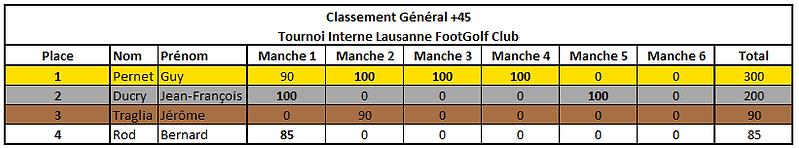 Classement Général +45.PNG
