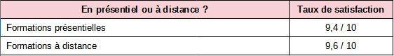distance-presentiel.JPG