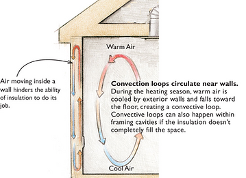 heat loss with traditional insulation