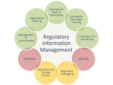 Regulatory Information Management System (RIMS)