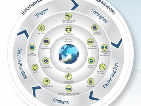 Freight Forwarding ERP Software