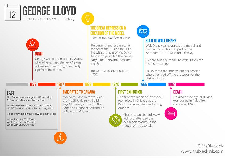 George Lloyd Timeline.jpg