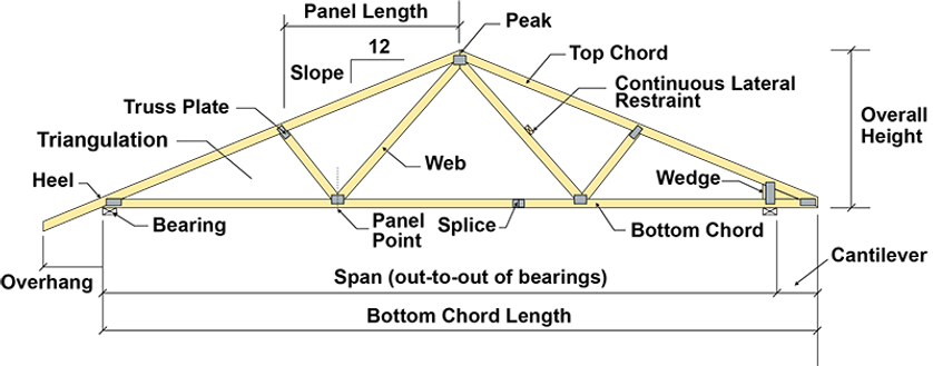 roof-truss-diagram.png